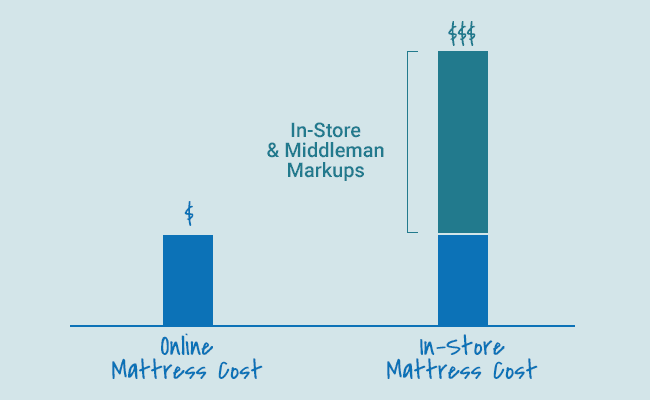 online versus in-store mattress cost