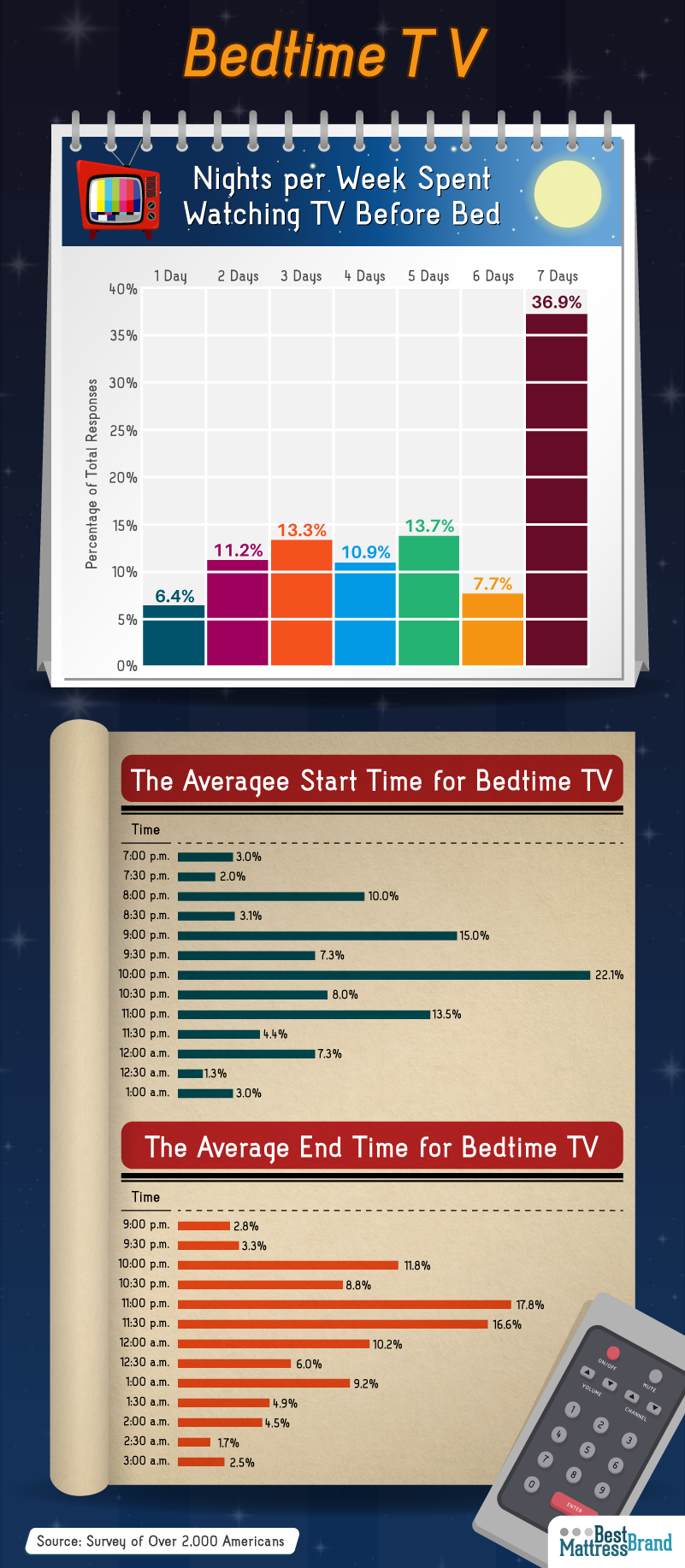 Nights Per Week Spent Watching TV Before Bed
