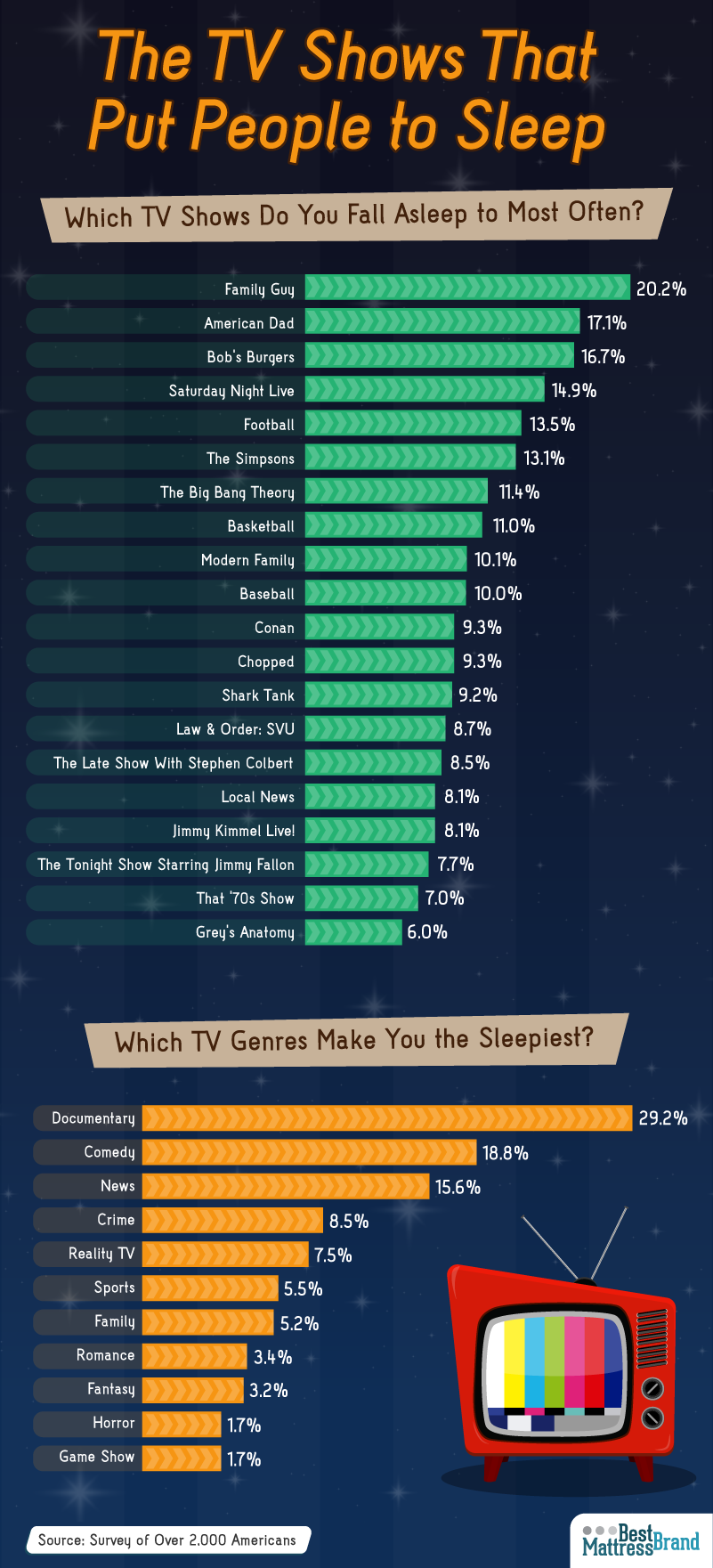 TV Shows That Put People to Sleep