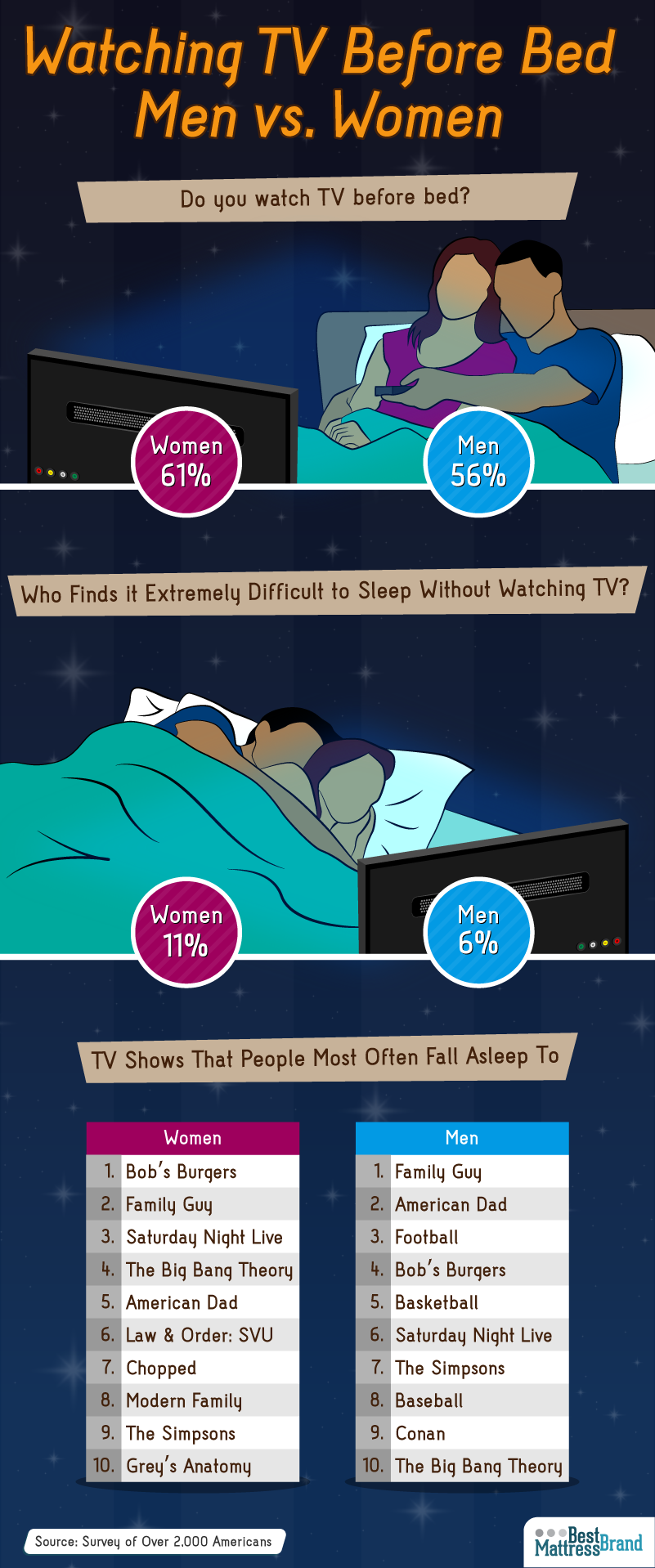 Men VS. Women Watching TV Before Bed