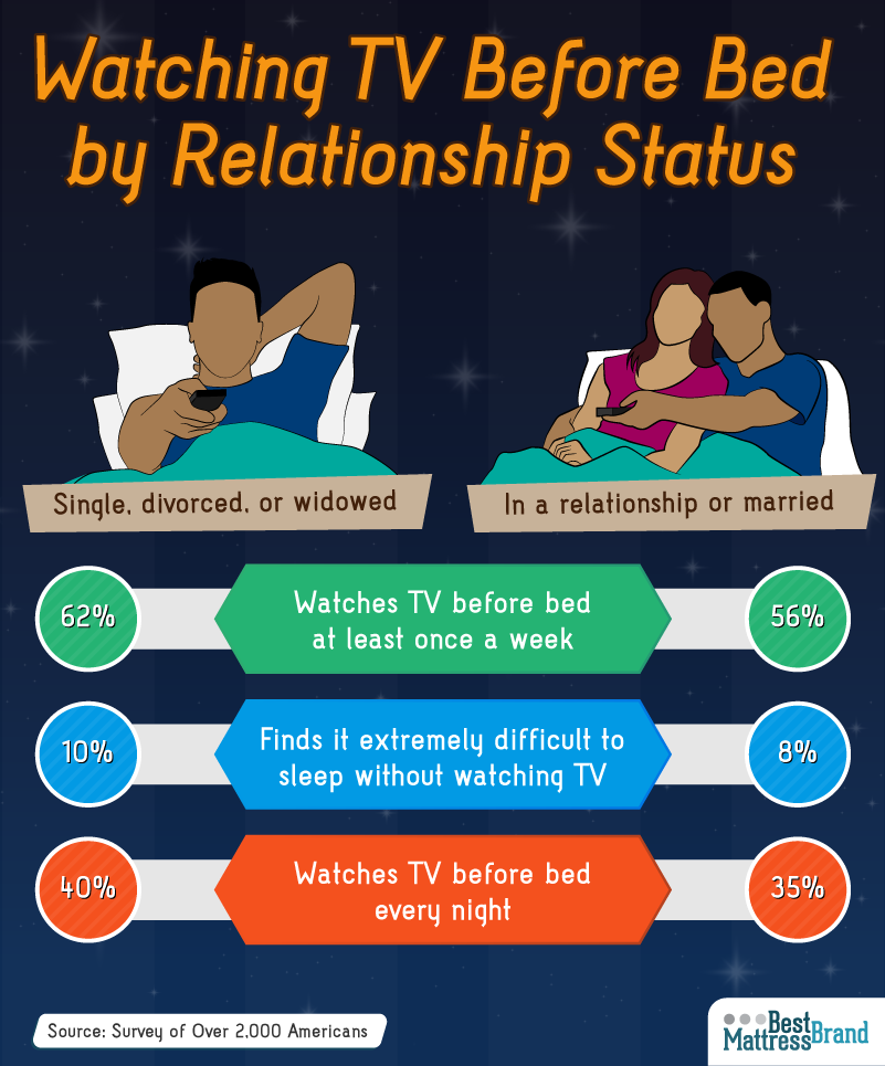Watching TV Before Bed by Relationship Status