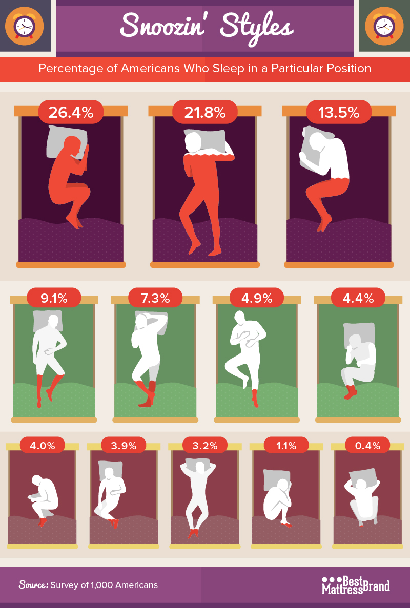 How People Sleep Chart