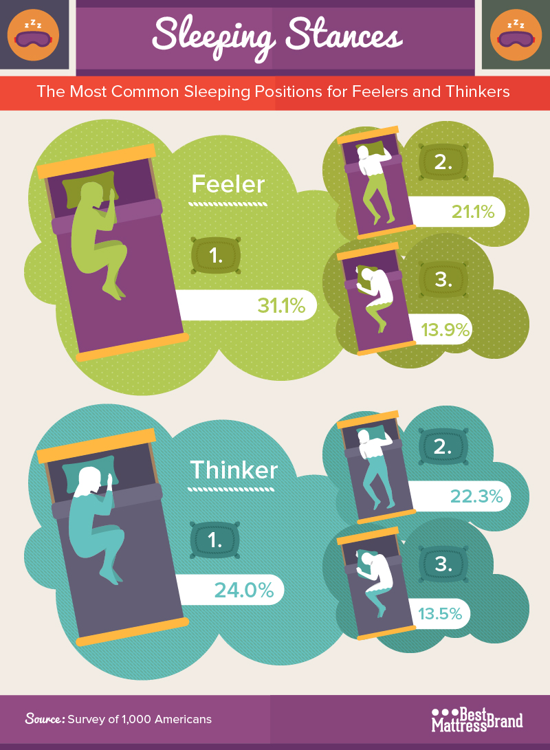 Feelers and Thinkers Sleeping Positions