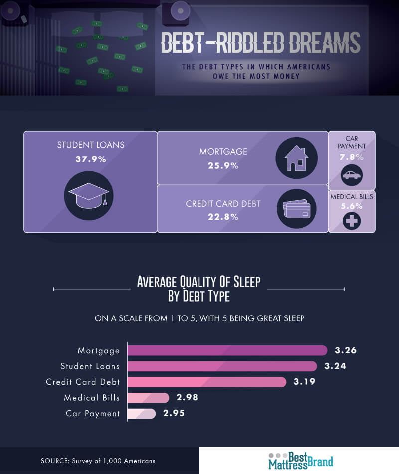 Sleep by Debt