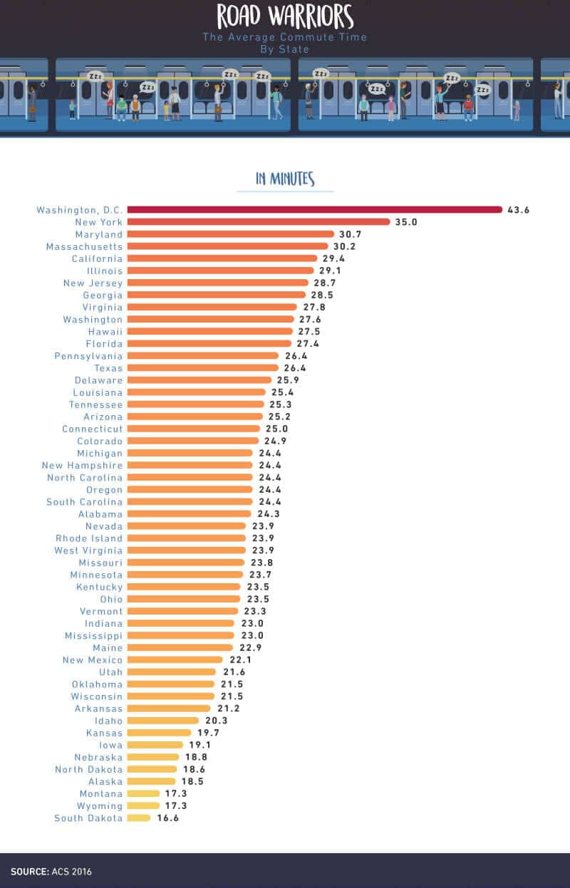 Average Commute Time by State