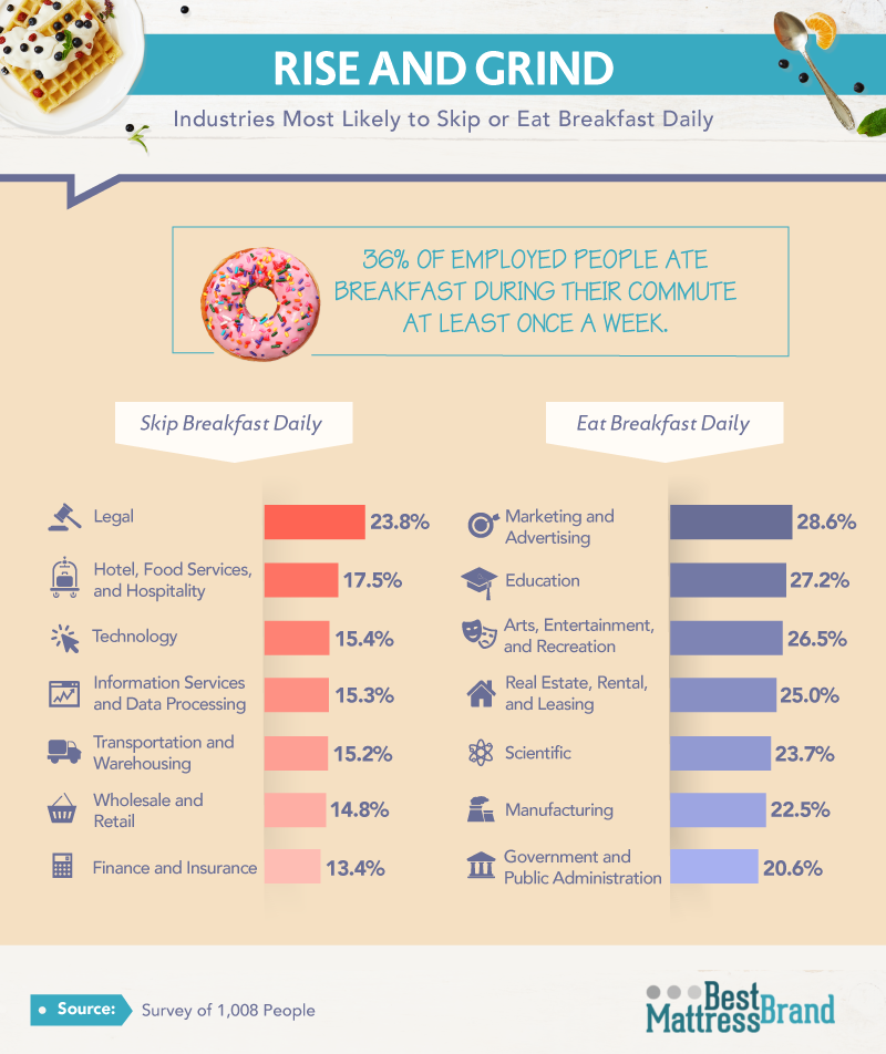 Industries Most Likely to Skip or Eat Breakfast Daily