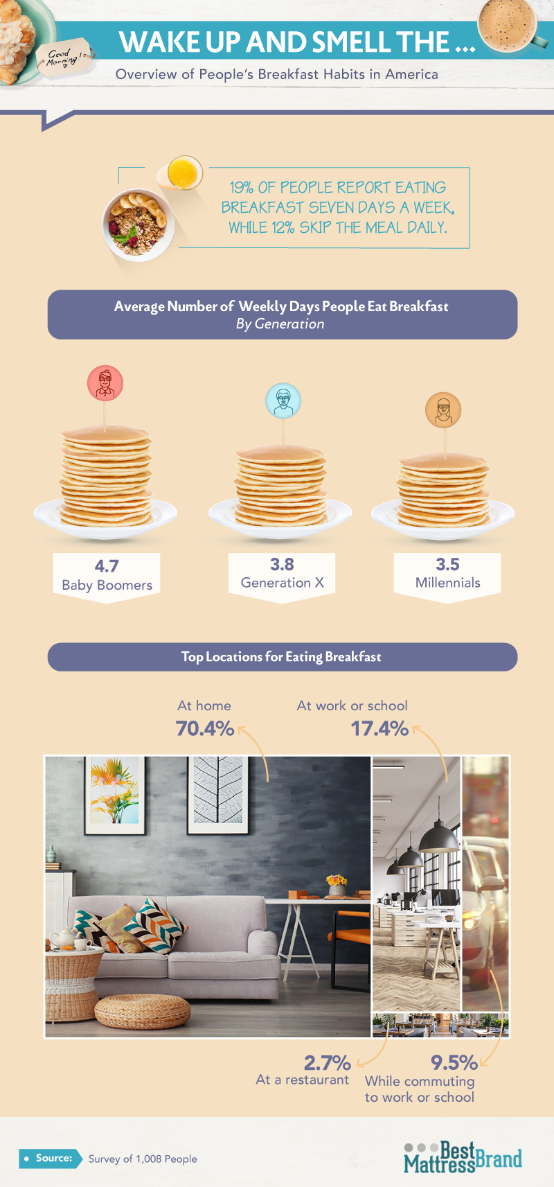 Overview of People's Breakfast Habits in America