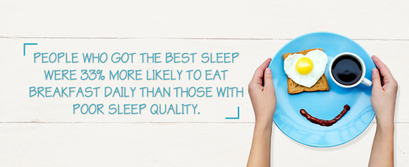 People with the Best Sleep More Likely to Eat Breakfast