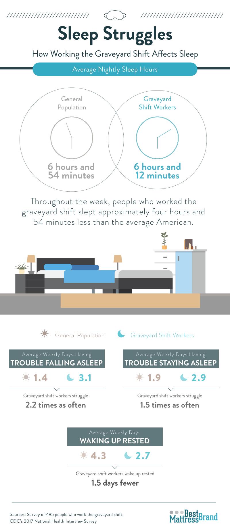 sleep-struggles-how-working-the-graveyard-shift-affects-sleep