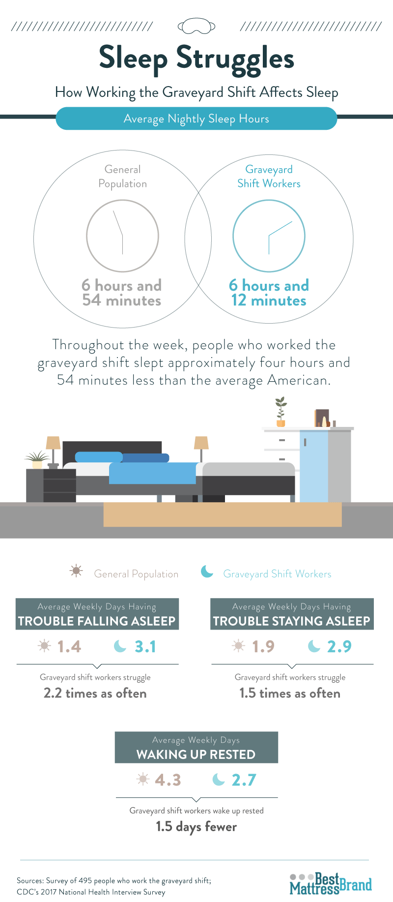 sleep-struggles-how-working-the-graveyard-shift-affects-sleep
