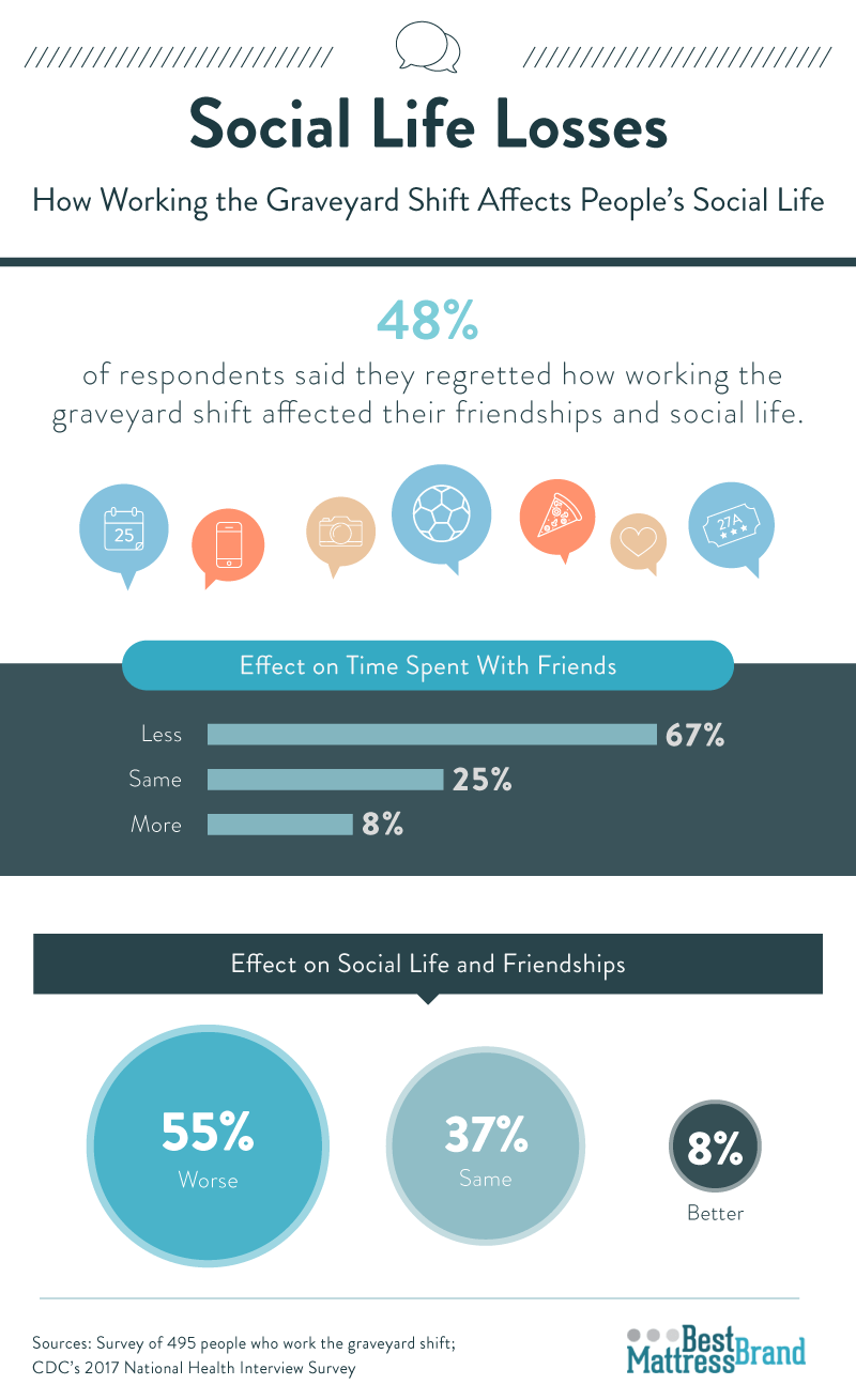 social-life-losses-how-working-the-graveyard-shift-affects-people's-social-lives