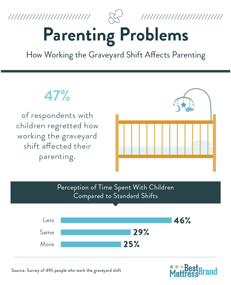 parenting-problems-how-working-the-graveyard-shift-affects-parenting