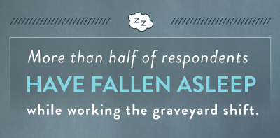 more-than-half-of-respondents-have-fallen-asleep-while-working-the-graveyard-shift