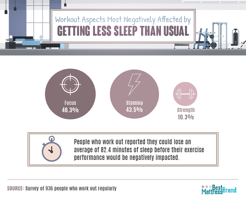 workout-aspects-affected-by-less-sleep