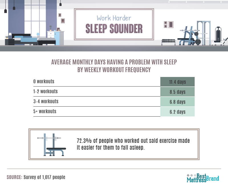 workout-frequency-and-problems-with-sleep