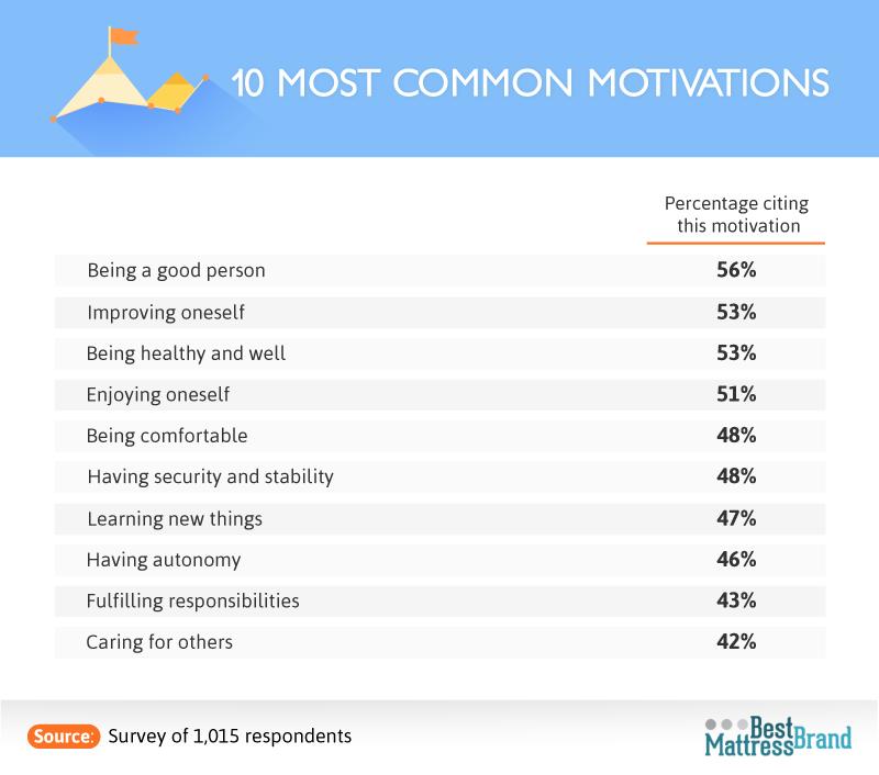 ten_most-common_motivations