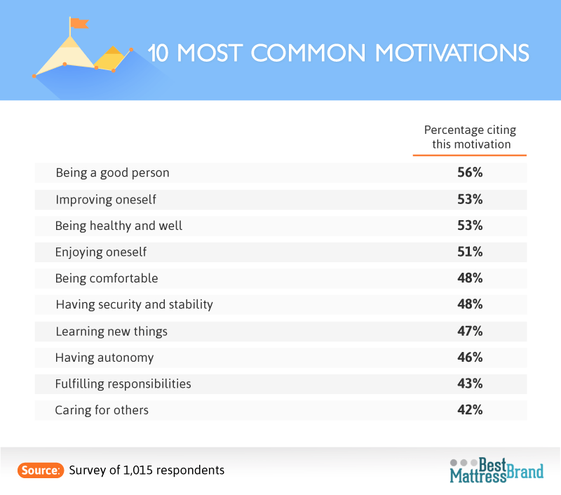 ten_most-common_motivations