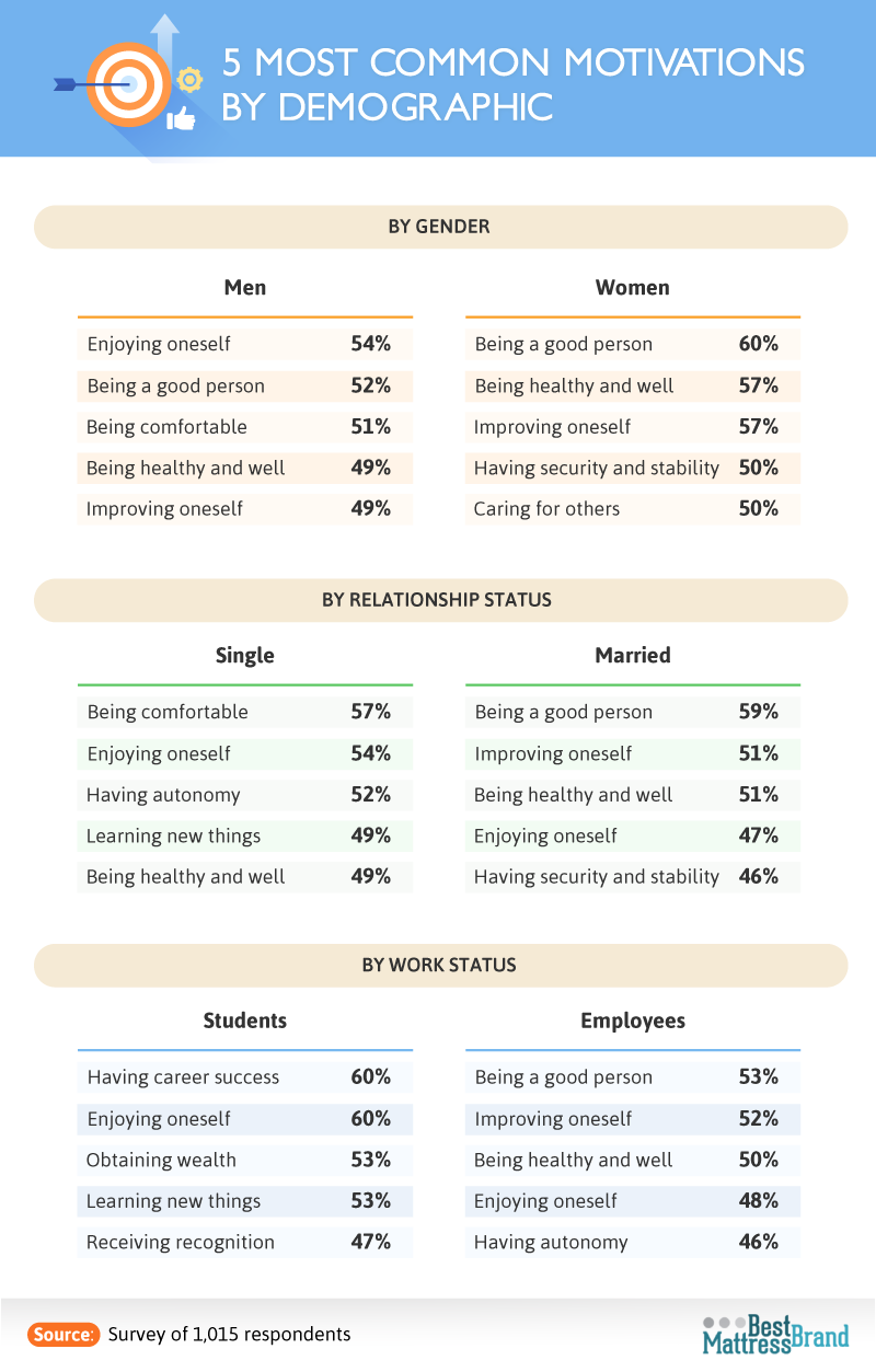 five_most_common_motivations_by_demographic