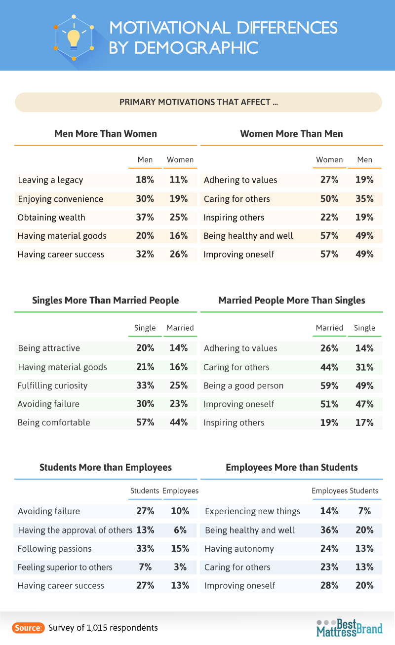 motivational_differences_by_demographic