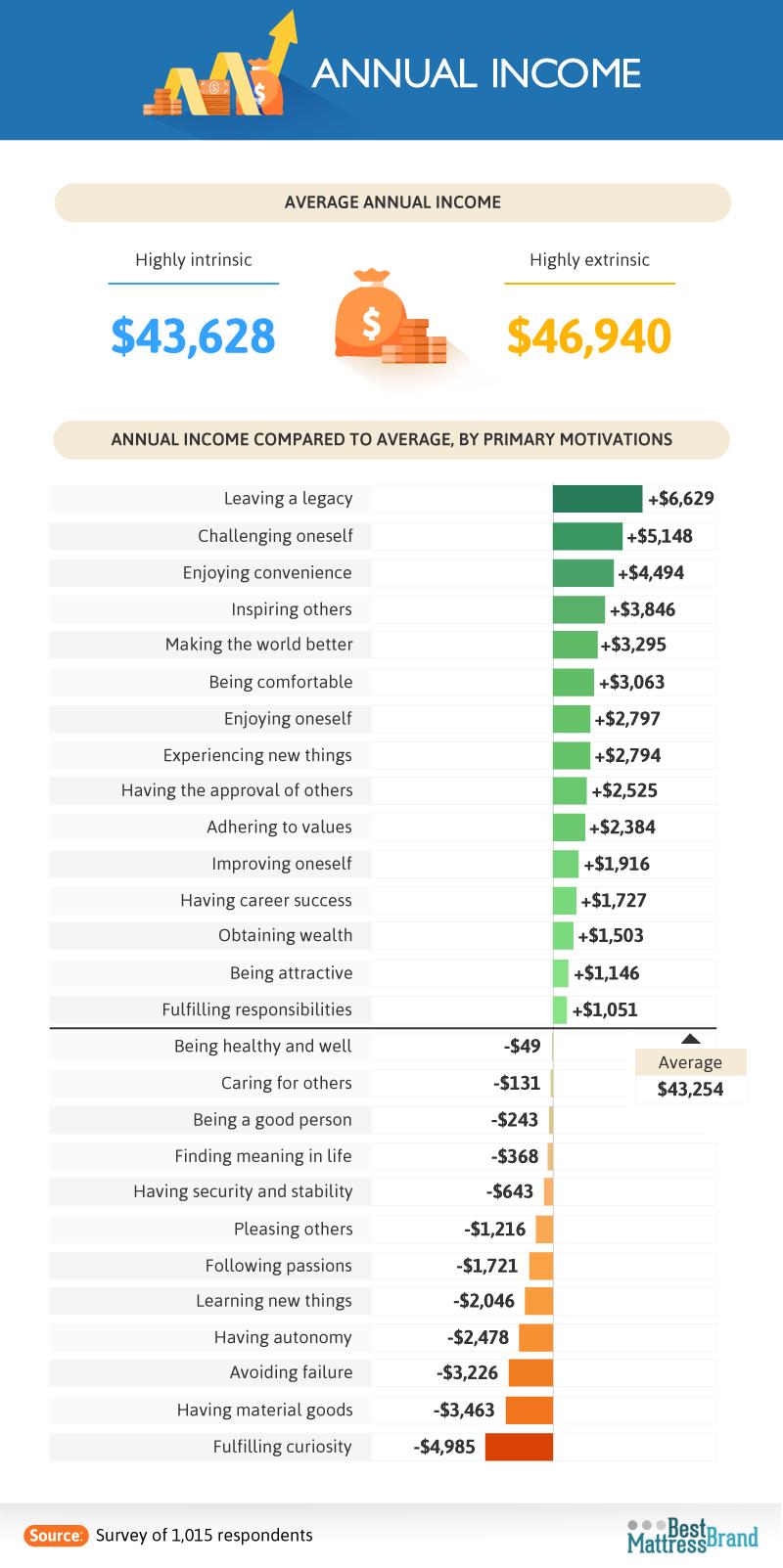 annual_income