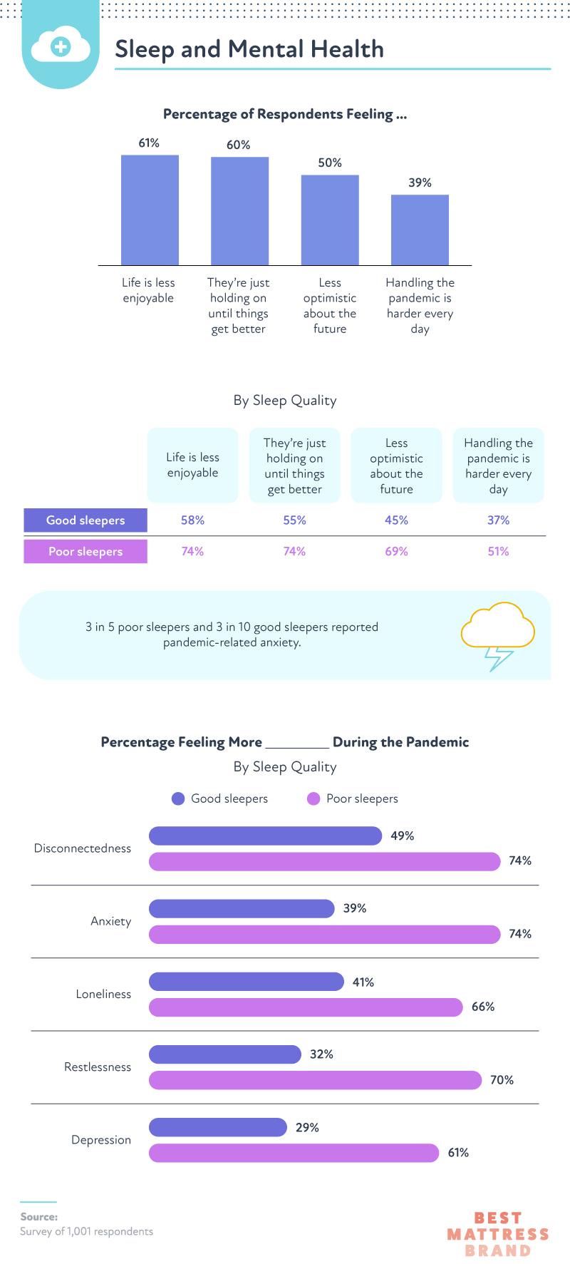 Mental Health Risks of Poor Sleep
