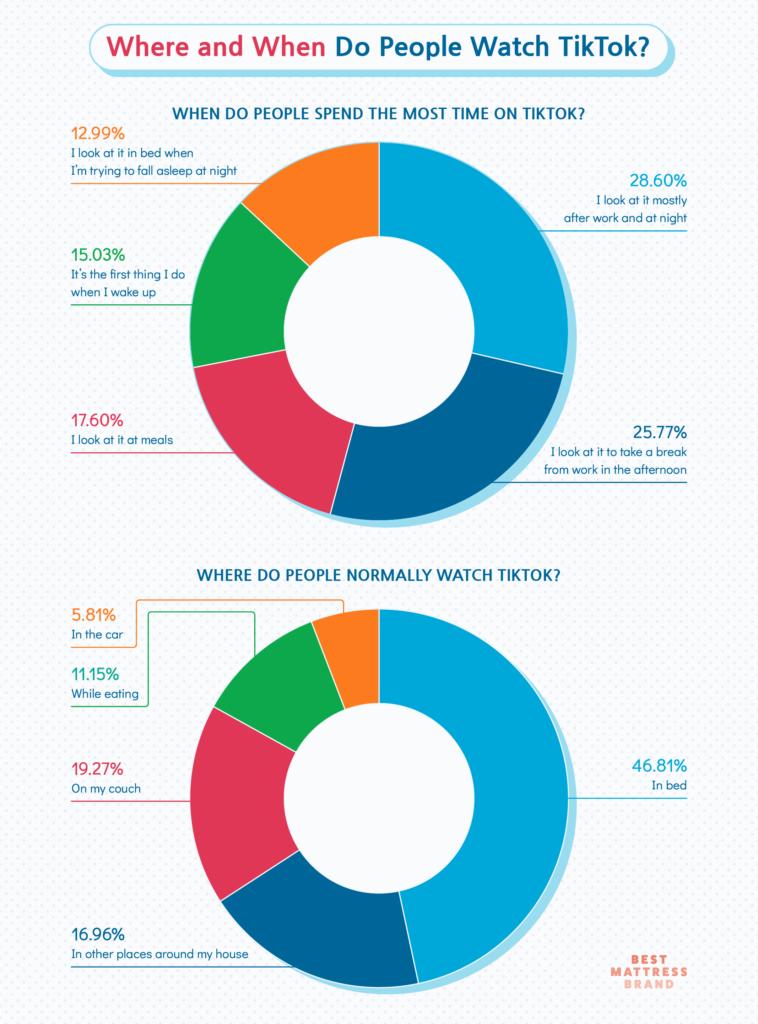 Where do most users watch TikTok?