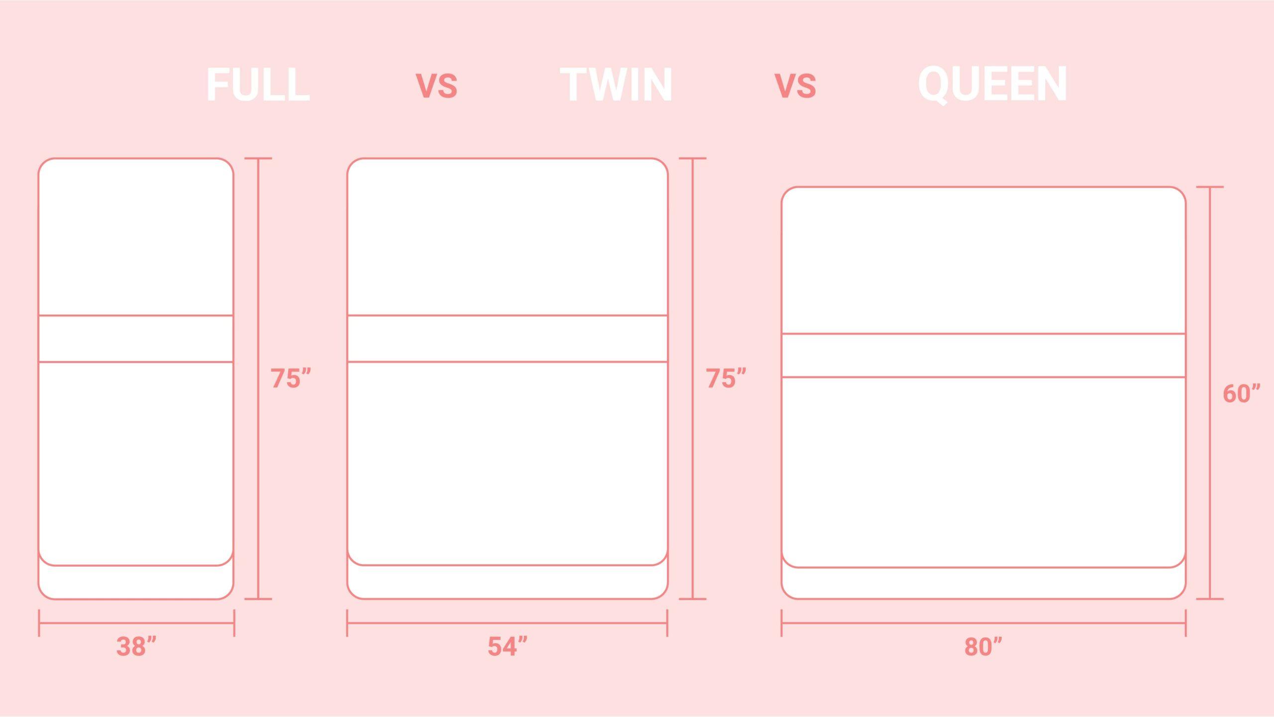 Twin-vs-Full-vs-Queen